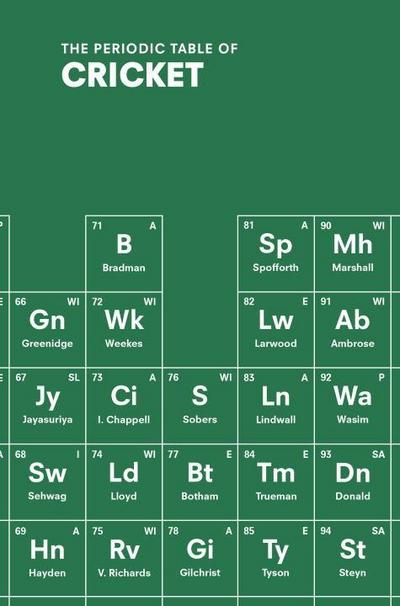 The Periodic Table of Cricket