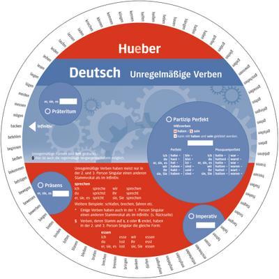 Deutsch – Unregelmäßige Verben: Wheel – Deutsch – Unregelmäßige Verben