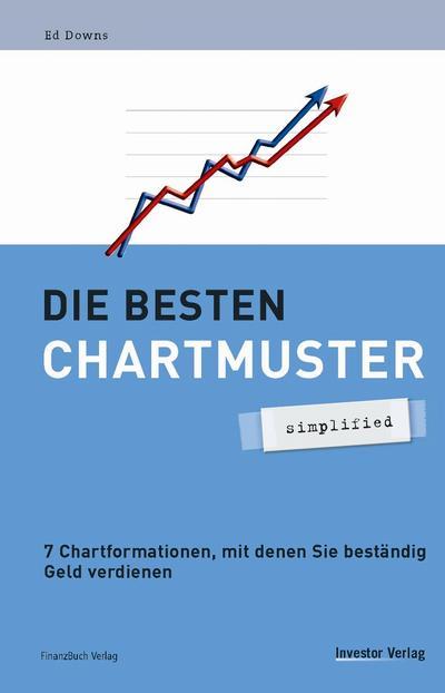 Die besten Chartmuster - simplified