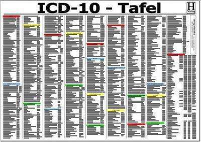 ICD-10 Schlüssel Tafel. DIN A3