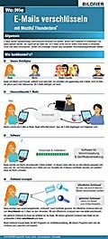 Wo&Wie: E-Mails verschlüsseln mit Thunderbird (Mozilla)