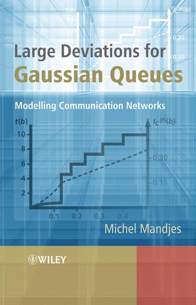 Large Deviations for Gaussian Queues